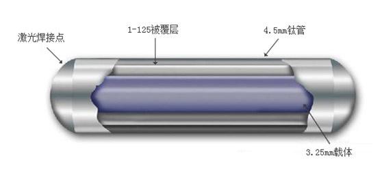125I粒子植入——定向爆破人体肿瘤